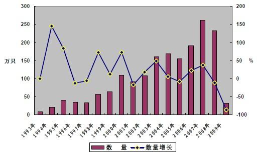 2012年4月30日 一、集装箱及其运输是现代社会经济的动脉,在国际贸易中发挥了不可或缺的作用 国际运输已成为维持现代国家发展不可或缺的重要经济组件,海上集装箱运输业也已经成为真正的全球经济大动脉,源源不断地支持着日益增多的贸易往来,维系着日益发展的国际物流供应链。据有关机构估计,全球贸易超过90%是通过海运进行的,而大多数货物是由集装箱船运输的,目前发达国家集装箱化率约在70%80%。我国外贸进出口货物的90%都是通过海运集装箱运输实现的,外贸货物集装箱化率已提高到80%以上。2009年,世界集装箱保有