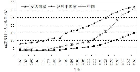 未富先老与中国经济增长的可持续性(1)_远东集装箱网