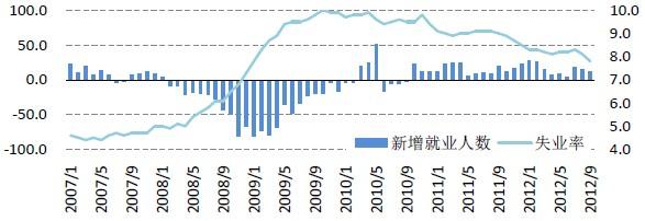 就业失业登记证_中国2012失业人口