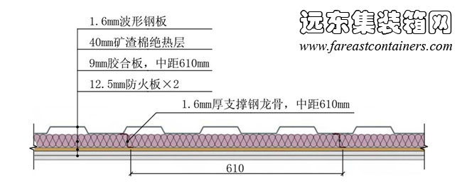 2013年4月5日 5.5 围护结构各部分的构造举例 外墙 图5-5是一种典型的在箱体内侧进行改造处理的方案,其墙体构造带有独立的隔热保温层以及内装饰板材。隔热保温层材料为矿渣棉,内饰板为胶合板,为提升防火性能,还在内侧增设了两层防火板。隔热保温层以及内饰板通过支撑龙骨固定在集装箱外墙上,龙骨使用钢材,焊接在波形钢板箱内突出的表面上。  图 5-5 改造后的箱体外墙截面 屋顶 构造与材料的使用与墙体基本类似。图5-6是一种在集装箱屋顶内侧设置独立隔热保温层与内饰板的改造方案。其中隔热保温层的材料为矿渣棉,