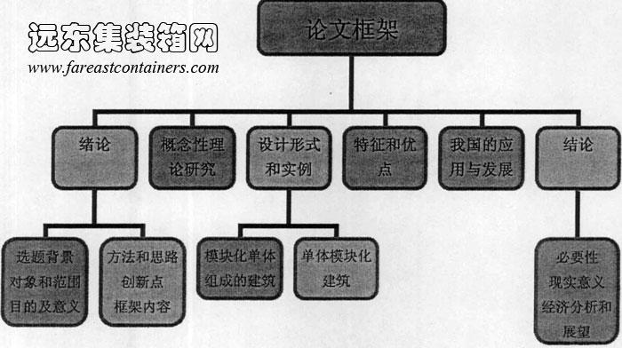 2013年7月8日 六、论文研究的框架 全文主要分为六个部分进行论述(图1-2),即:  图1-2 论文框架结构图 绪论部分,主要介绍选题的背景、课题的研究对象和范围、课题的研究目的及意义、课题的研究方法与思路、课题研究的创新点以及论文的框架内容等。 第一章是相关概念性理论的研究。首先是对模块和模块化建筑概念的界定,然后论述模块的组合方式,模块化建筑的空间、结构体系、功能和形式上的多样化等问题。这一章节中还详细介绍了模块化建筑体系中应用最为广泛的一种设计形态-盒子式建筑。 第二章是针对模块化建筑空间的典型
