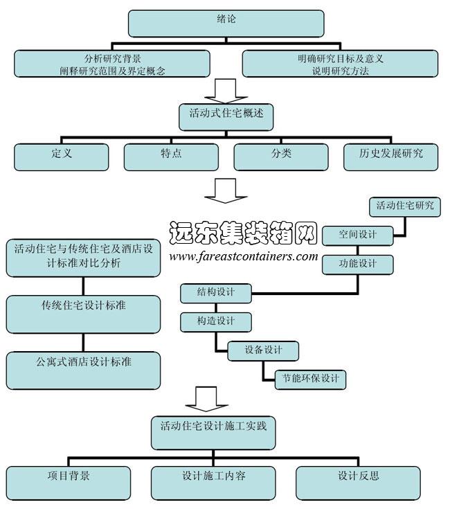 论文结构框架图