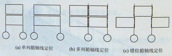 集装箱组合房屋轴线定位