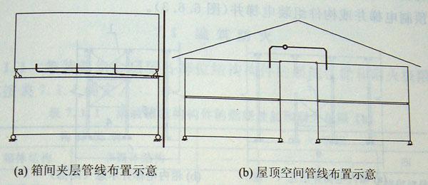 经结构专业确定位置,可在集装箱底盘梁腹板处开孔