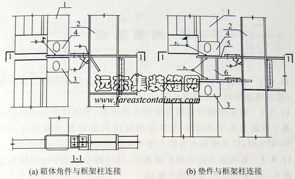 2013年8月11日 10.2.2 箱体与框架间的水平连接宜采用仅传递水平荷载的连接板构造[图 10.2.2(a)、(b)]。箱体与底框架的连接可采用支承节点连接[图 10.2.2(c)]。   图 10.2.2 箱体与框架连接节点 l-箱体;2-框架柱;3-下箱顶角件;4-上箱底角件;5-垫件顶板;6-刚性短柱;7-底框架钢架柱 10.