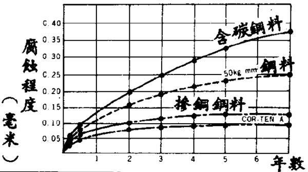 日本兵庫縣耐候鋼暴露實驗